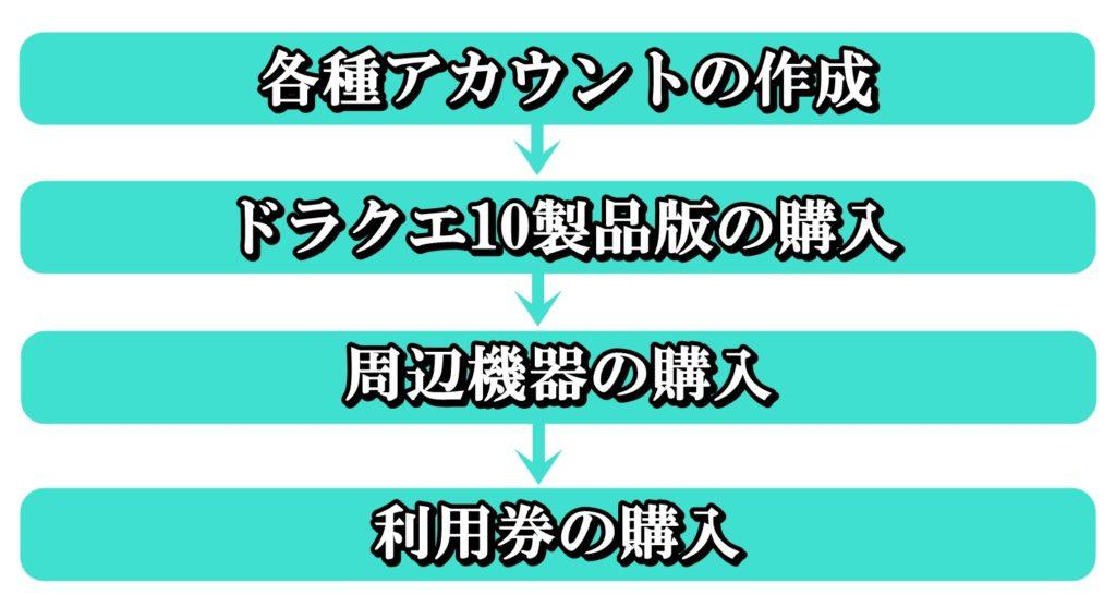 ドラクエ10始め方PS4